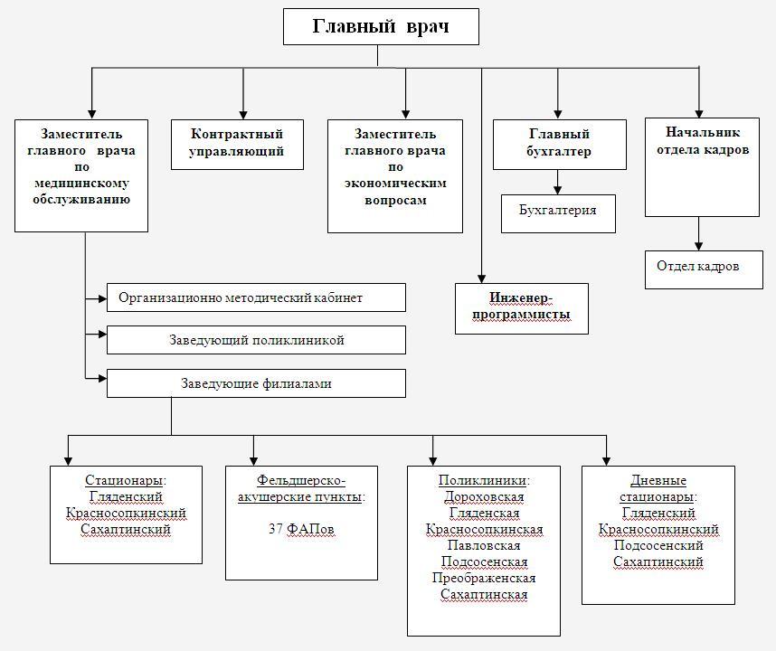 структура подчиненности КГБУЗ Назаровская РБ № 2